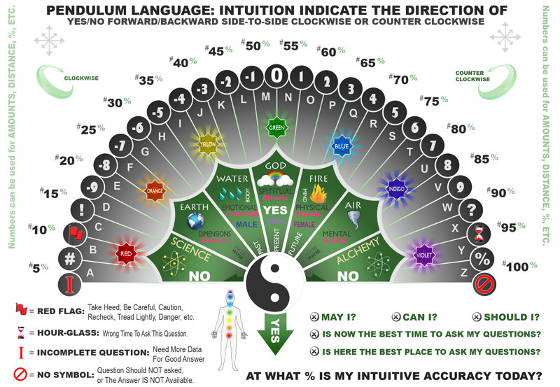 It is a graphic of Free Printable Pendulum Charts regarding reading